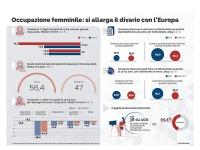 In Italia il Covid colpisce l'occupazione femminile più che in altri Paesi